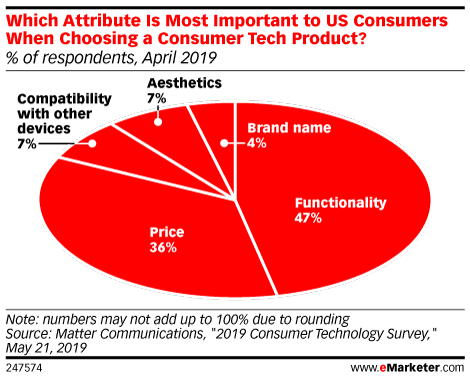Which Attribute Is Most Important to US Consumers When Choosing a Consumer Tech Product? (% of respondents, April 2019)