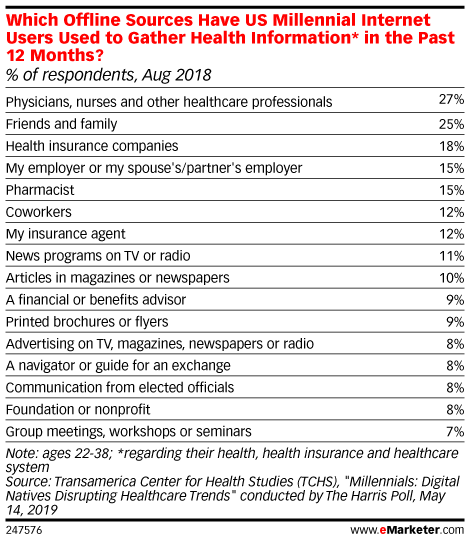 Which Offline Sources Have US Millennial Internet Users Used to Gather Health Information* in the Past 12 Months? (% of respondents, Aug 2018)