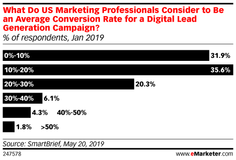 What Do US Marketing Professionals Consider to Be an Average Conversion Rate for a Digital Lead Generation Campaign? (% of respondents, Jan 2019)