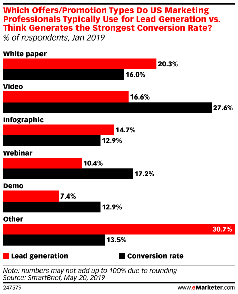 Which Offers/Promotion Types Do US Marketing Professionals Typically Use for Lead Generation vs. Think Generates the Strongest Conversion Rate? (% of respondents, Jan 2019)