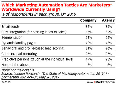 Which Marketing Automation Tactics Are Marketers* Worldwide Currently Using? (% of respondents in each group, Q1 2019)