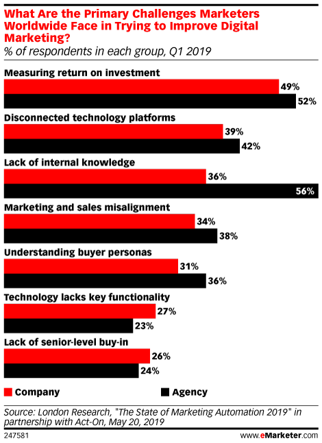 What Are the Primary Challenges Marketers Worldwide Face in Trying to Improve Digital Marketing? (% of respondents in each group, Q1 2019)