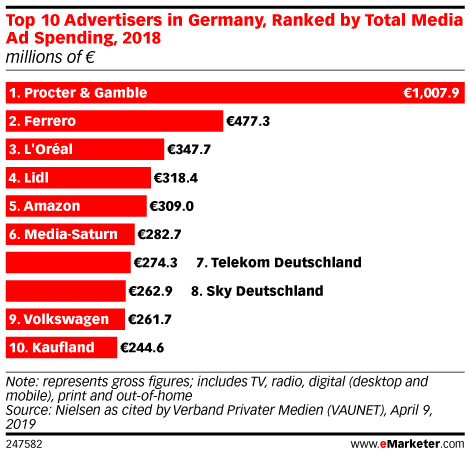 Top 10 Advertisers in Germany, Ranked by Total Media Ad Spending, 2018 (millions of € )