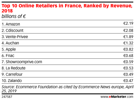 Top 10 Online Retailers in France, Ranked by Revenue, 2018 (billions of € )