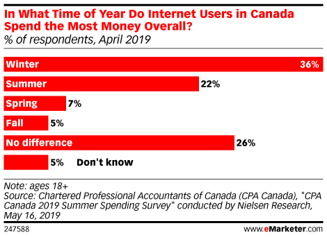 In What Time of Year Do Internet Users in Canada Spend the Most Money Overall? (% of respondents, April 2019)