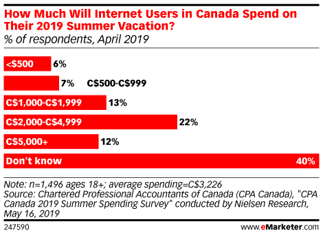How Much Will Internet Users in Canada Spend on Their 2019 Summer Vacation? (% of respondents, April 2019)