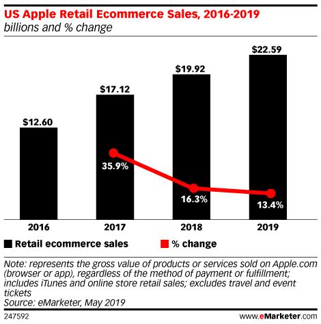 US Apple Retail Ecommerce Sales, 2016-2019 (billions and % change)
