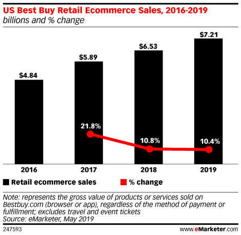 US Best Buy Retail Ecommerce Sales, 2016-2019 (billions and % change)