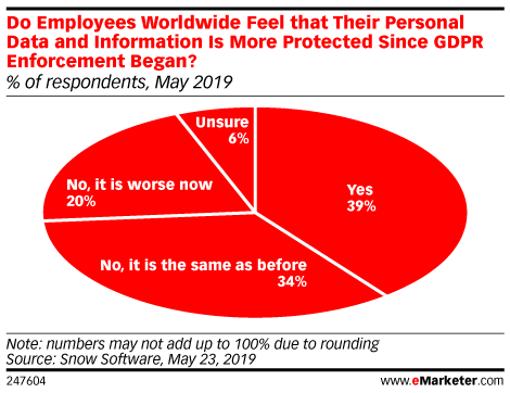 Do Employees Worldwide Feel that Their Personal Data and Information Is More Protected Since GDPR Enforcement Began? (% of respondents, May 2019)