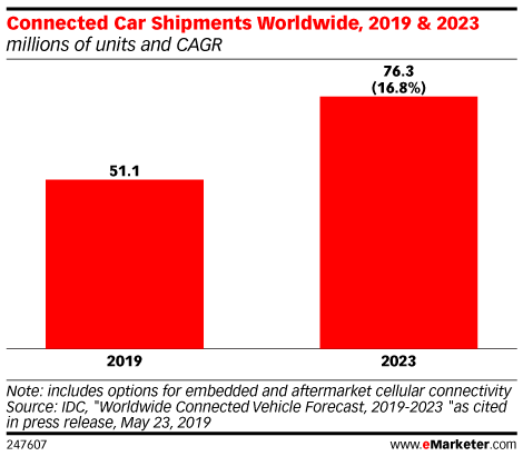 Connected Car Shipments Worldwide, 2019 & 2023 (millions of units and CAGR)