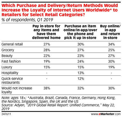 Which Purchase and Delivery/Return Methods Would Increase the Loyalty of Internet Users Worldwide* to Retailers for Select Retail Categories? (% of respondents, Q1 2019)