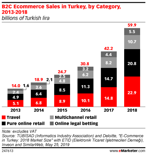 B2C Ecommerce Sales in Turkey, by Category, 2013-2018 (billions of Turkish lira)