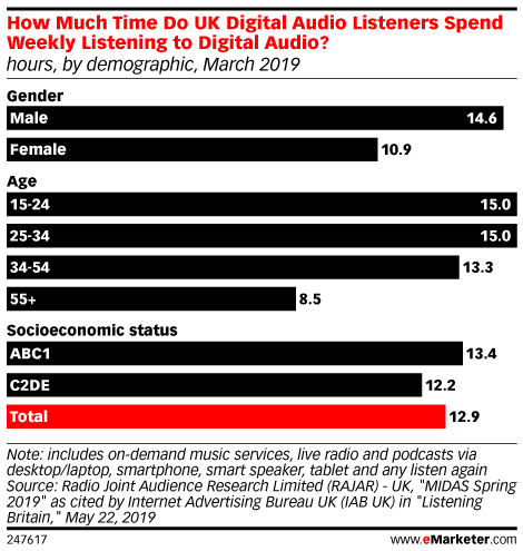 How Much Time Do UK Digital Audio Listeners Spend Weekly Listening to Digital Audio? (hours, by demographic, March 2019)