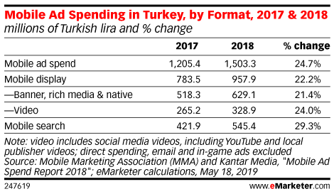 Mobile Ad Spending in Turkey, by Format, 2017 & 2018 (millions of Turkish lira and % change)