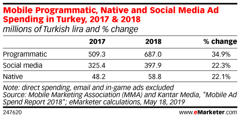 Mobile Programmatic, Native and Social Media Ad Spending in Turkey, 2017 & 2018 (millions of Turkish lira and % change)