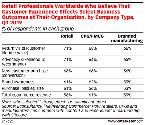Retail Professionals Worldwide Who Believe That Customer Experience Effects Select Business Outcomes at Their Organization, by Company Type, Q1 2019 (% of respondents in each group)