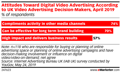 Attitudes Toward Digital Video Advertising According to UK Video Advertising Decision-Makers, April 2019 (% of respondents)