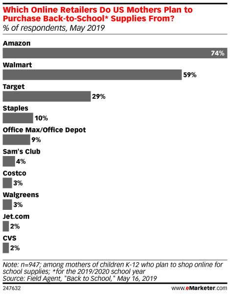 Which Online Retailers Do US Mothers Plan to Purchase Back-to-School* Supplies From? (% of respondents, May 2019)