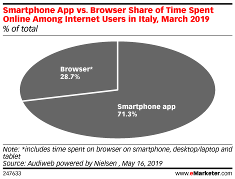 Smartphone App vs. Browser Share of Time Spent Online Among Internet Users in Italy, March 2019 (% of total)