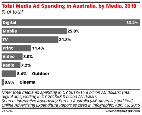 Total Media Ad Spending in Australia, by Media, 2018 (% of total)