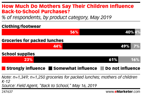 How Much Do Mothers Say Their Children Influence Back-to-School Purchases? (% of respondents, by product category, May 2019)