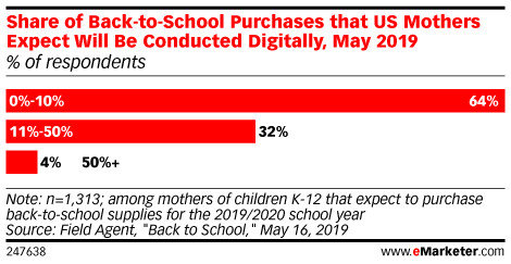 Share of Back-to-School Purchases that US Mothers Expect Will Be Conducted Digitally, May 2019 (% of respondents)