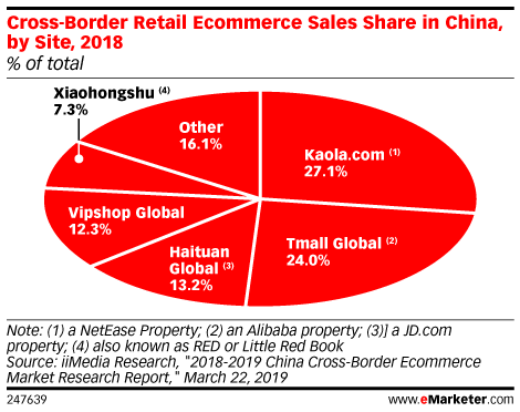 Cross-Border Retail Ecommerce Sales Share in China, by Site, 2018 (% of total)
