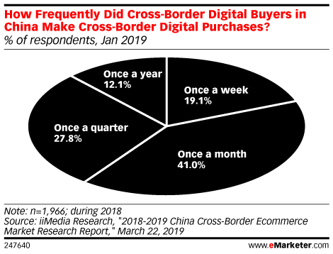 How Frequently Did Cross-Border Digital Buyers in China Make Cross-Border Digital Purchases? (% of respondents, Jan 2019)