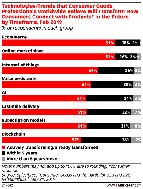 Technologies/Trends that Consumer Goods Professionals Worldwide Believe Will Transform How Consumers Connect with Products* in the Future, by Timeframe, Feb 2019 (% of respondents in each group)