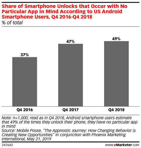Share of Smartphone Unlocks that Occur with No Particular App in Mind According to US Android Smartphone Users, Q4 2016-Q4 2018 (% of total)