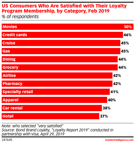 US Consumers Who Are Satisfied with Their Loyalty Program Membership, by Category, Feb 2019 (% of respondents)