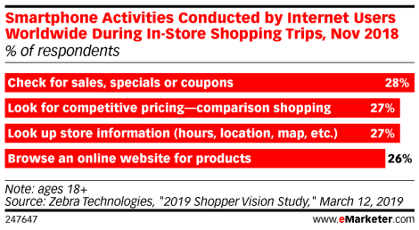 Smartphone Activities Conducted by Internet Users Worldwide During In-Store Shopping Trips, Nov 2018 (% of respondents)