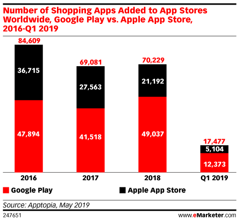 Number of Shopping Apps Added to App Stores Worldwide, Google Play vs. Apple App Store, 2016-Q1 2019
