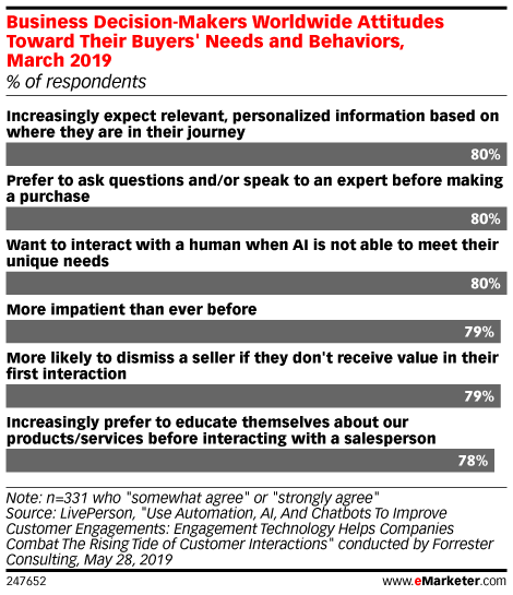 Business Decision-Makers Worldwide Attitudes Toward Their Buyers' Needs and Behaviors, March 2019 (% of respondents)