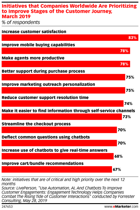 Initiatives that Companies Worldwide Are Prioritizing to Improve Stages of the Customer Journey, March 2019 (% of respondents)
