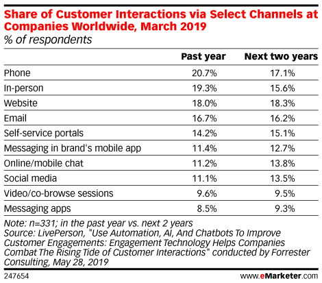 Share of Customer Interactions via Select Channels at Companies Worldwide, March 2019 (% of respondents)