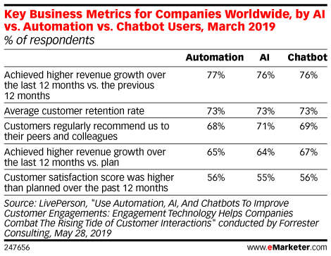 Key Business Metrics for Companies Worldwide, by AI vs. Automation vs. Chatbot Users, March 2019 (% of respondents)