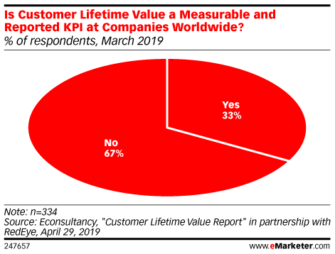 Is Customer Lifetime Value a Measurable and Reported KPI at Companies Worldwide? (% of respondents, March 2019)