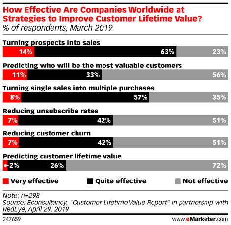 How Effective Are Companies Worldwide at Strategies to Improve Customer Lifetime Value? (% of respondents, March 2019)