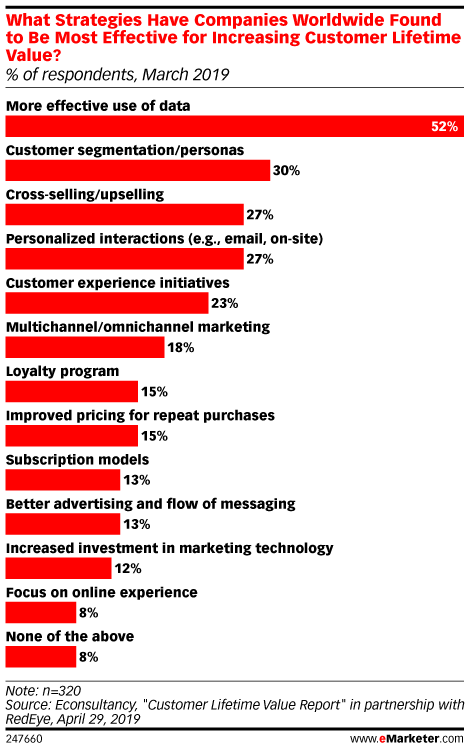 What Strategies Have Companies Worldwide Found to Be Most Effective for Increasing Customer Lifetime Value? (% of respondents, March 2019)