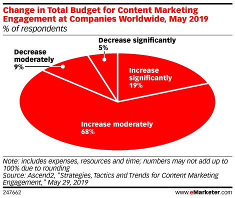 Change in Total Budget for Content Marketing Engagement at Companies Worldwide, May 2019 (% of respondents)