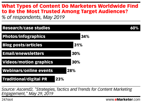 What Types of Content Do Marketers Worldwide Find to Be the Most Trusted Among Target Audiences? (% of respondents, May 2019)