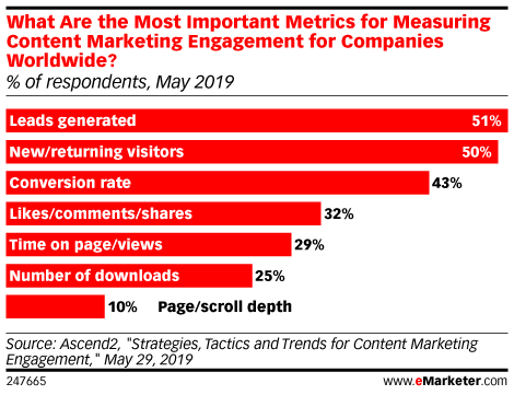 What Are the Most Important Metrics for Measuring Content Marketing Engagement for Companies Worldwide? (% of respondents, May 2019)