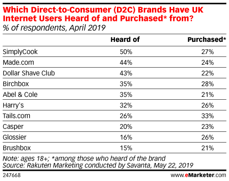 Which Direct-to-Consumer (D2C) Brands Have UK Internet Users Heard of and Purchased* from? (% of respondents, April 2019)
