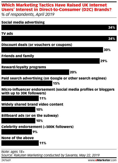 Which Marketing Tactics Have Raised UK Internet Users' Interest in Direct-to-Consumer (D2C) Brands? (% of respondents, April 2019)