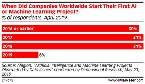 When Did Companies Worldwide Start Their First AI or Machine Learning Project? (% of respondents, April 2019)