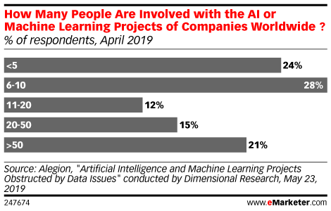 How Many People Are Involved with the AI or Machine Learning Projects of Companies Worldwide ? (% of respondents, April 2019)