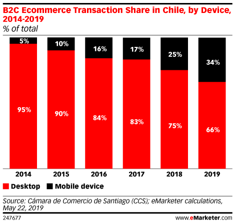 B2C Ecommerce Transaction Share in Chile, by Device, 2014-2019 (% of total)