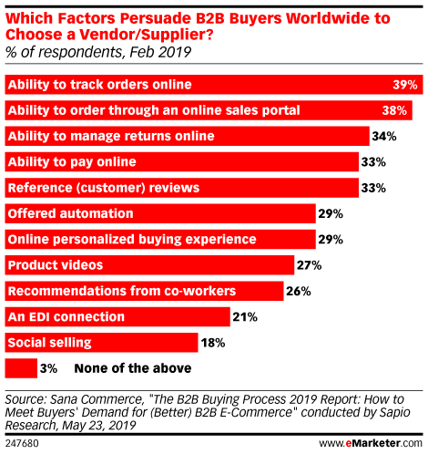 Which Factors Persuade B2B Buyers Worldwide to Choose a Vendor/Supplier? (% of respondents, Feb 2019)