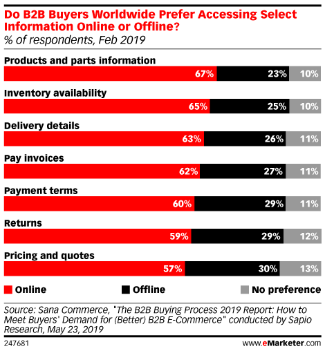 Do B2B Buyers Worldwide Prefer Accessing Select Information Online or Offline? (% of respondents, Feb 2019)